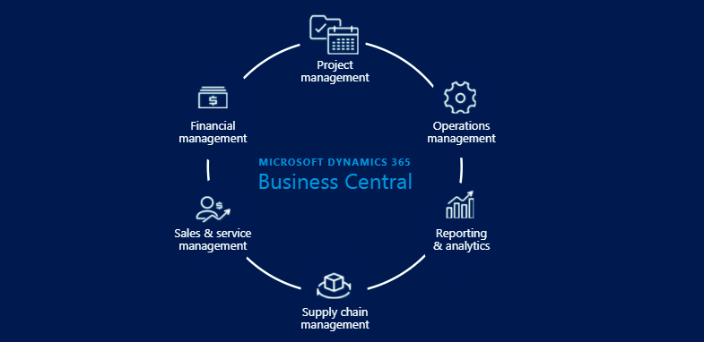 Dynamics Nav Welcome Dynamics 365 Business Central